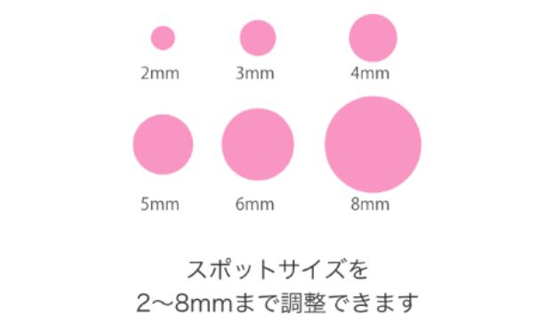 特徴3 照射スポットサイズ自由自在